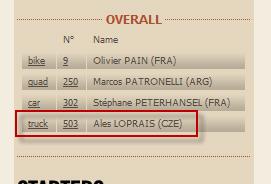 Aleš Loprais v celkovém vedení